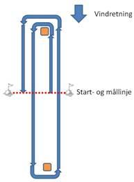 Sundby Cup - banen